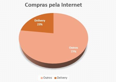 http://www.segs.com.br/economia/55004-23-dos-consumidores-virtuais-compraram-comida-delivery-no-ultimo-ano-aponta-pesquisa.html